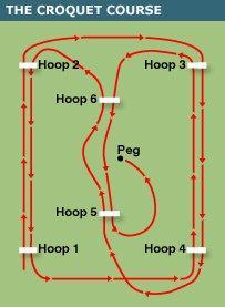Croquet-course